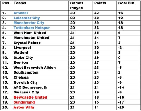 epl table point epl table week 21 2016 barclays premier league results