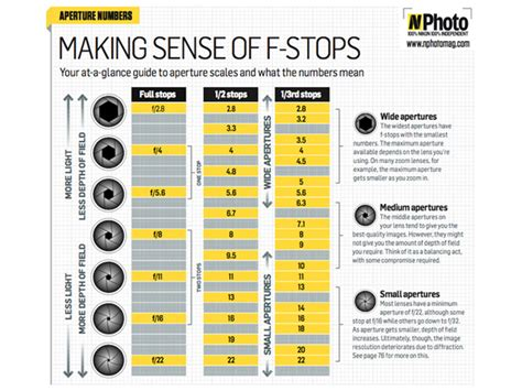 photography setting chart free f stop chart master your aperture techradar