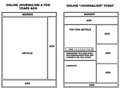 Web Layout Quizlet | newspaper layout terminology writefiction581 web fc2 com