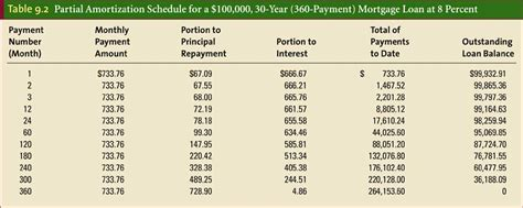Mortgage Payment Table by 30 Year Mortgage Table