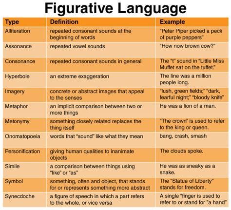 theme definition figurative language perspectives on life anne sexton s young and audre