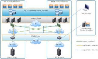 implementing vmware vsphere metro storage cluster vmsc
