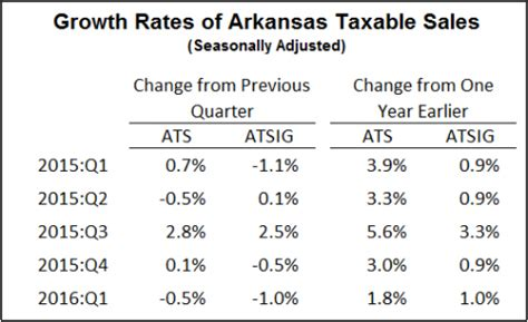 state of arkansas department of finance and administration collection section arkansas economist 187 arkansas taxable sales