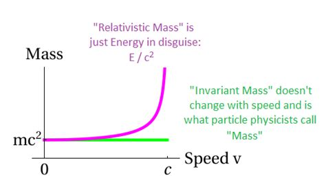 Rest Mass Of Proton by The Two Definitions Of Mass And Why I Use Only One Of
