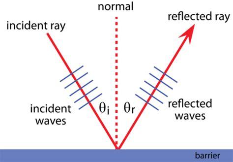 honda wave 100 wiring diagram free new wiring