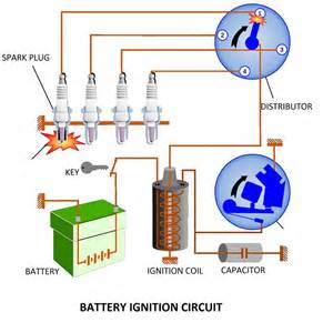 types of ignition system battery and magneto ignition system mechanical engineering