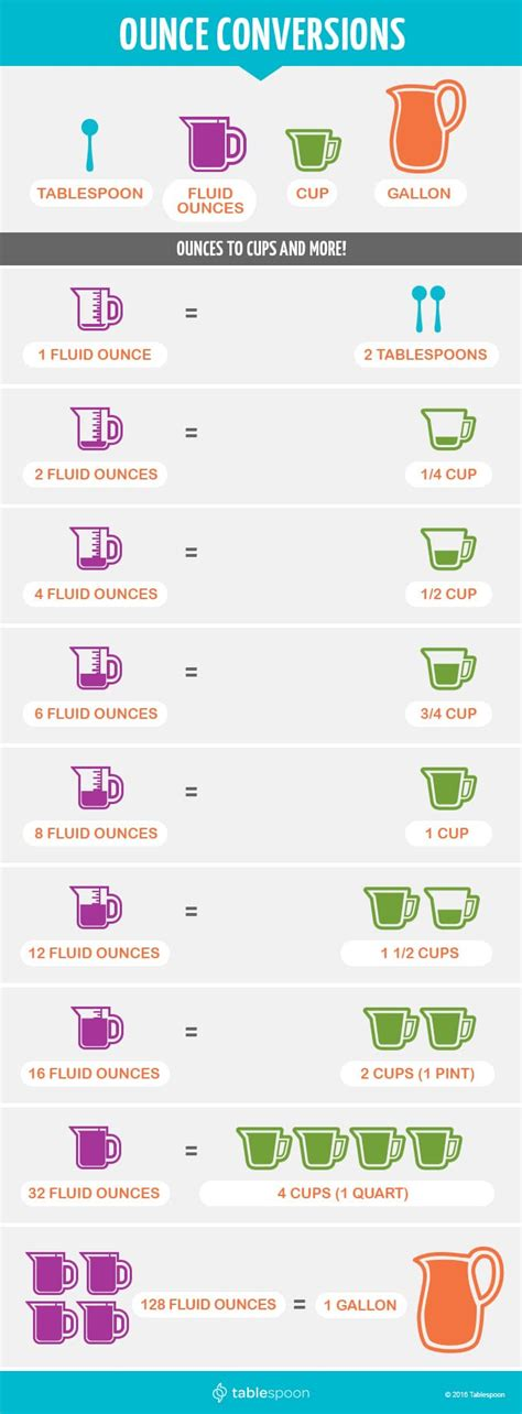 convert 4 cups to fluid ounces ounces conversions tablespoon