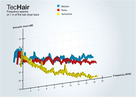Hair Dryer Market Price by Hair Dryer Techair Technofirst