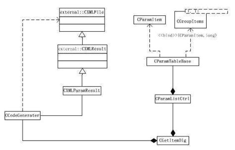 uml diagram generator a simple c code generator sle usage of my xml