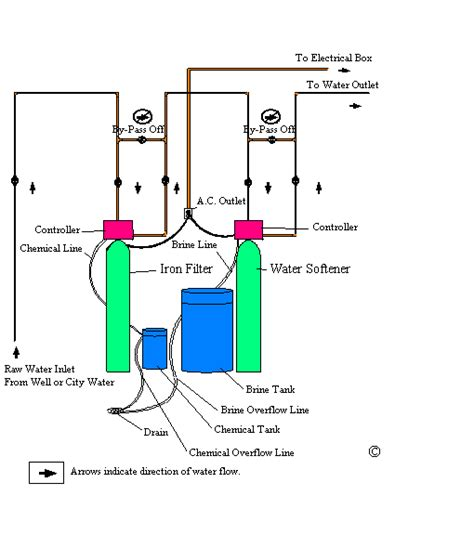 Plumbing Diagram For Water Softener by Water Softener Water Softener Drain Lines