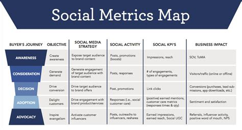 How Social Media Affects Seo Social Media Kpis Template