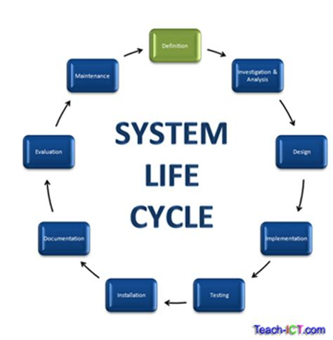 layout definition ict teach ict a level computing system life cycle definition stage