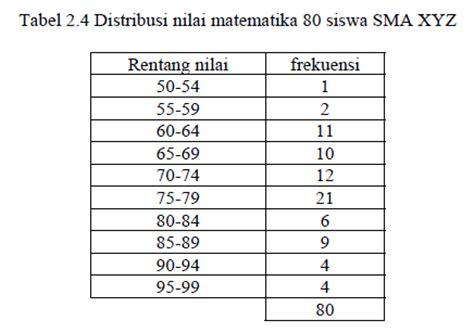 cara membuat tabel frekuensi distribusi interval coretan kehidupan bab 3 distribusi frekuensi dan grafik