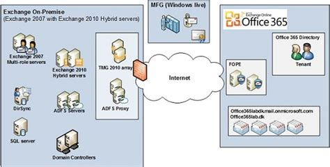 Office 365 Hybrid Migration Configuring An Exchange Hybrid Deployment Migrating To