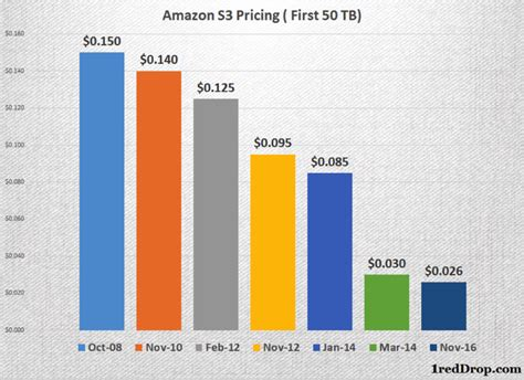 amazon s3 pricing the aws secret formula for success high profitability