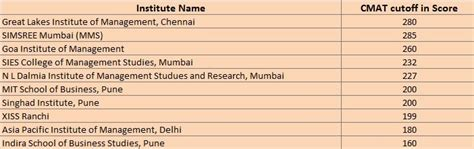 Top Mba Colleges Accepting Mat Score 2015 by Blogs India S Largest Learning Platform