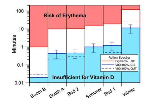 do you get vitamin d from tanning bed overview suntans melanoma and vitamin d vitamin d wiki