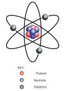 Sulfur Protons Neutrons And Electrons Matter Opencurriculum