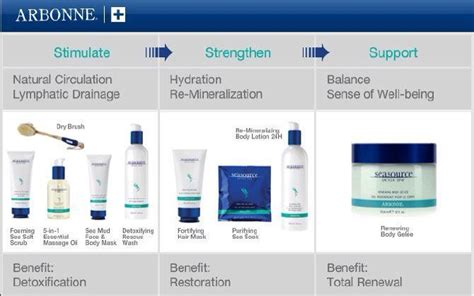 Detox Consultant by 17 Best Images About Arbonne Seasource Detox Spa On