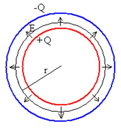 situamos imaginariamente una superficie esf 233 rica conc 233 ntrica de radio r para determinar el