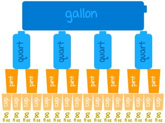 Delightful How Many Ounces Are In A Milliliter #8: Us-gallon-quart-pint-cup.gif