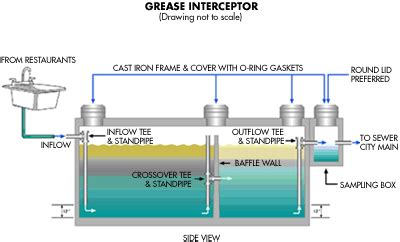 kitchen grease trap design about grease traps grease trap cleaners middletown ny