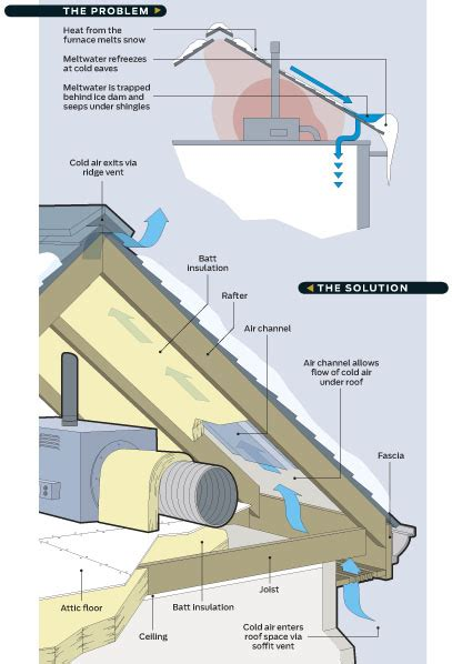 How To Prevent Roof Dams How To Prevent Dams Preventing Winter Dams