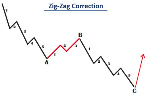 zig zag pattern forex elliott wave patterns advanced forex strategies