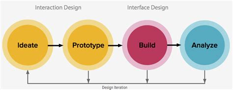 design is an iterative process iterative design s many perks for web developers