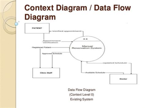 context level data flow diagram clinic reservation