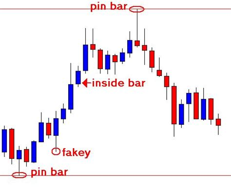 candlestick analysis for professional traders forex candlestick charts 187 learn to trade