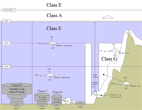 understanding sectional charts image gallery national airspace system diagram