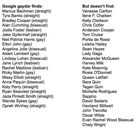 list of questions for celebrities google queers queries with gaydar and android s got quot is my