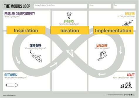 design thinking loop mobius for designers problem framing mobius