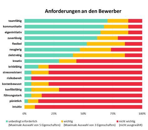 Gehaltsvorstellung Im Anschreiben Nennen Deutschlands 100 Das Bewerbungsanschreiben Richtig Formulieren