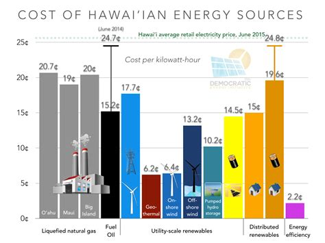 what is the cost of using solar energy hawai i at the energy crossroads part 1 how we got to now cleantechnica