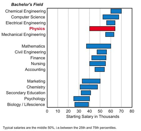 Astronomer Salary by Starting Salaries In Physics Physics Astronomy Wayne State