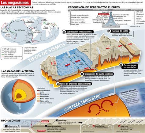 Imagenesde Terremotos   HAIRSTYLE GALLERY