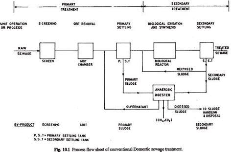 sewage treatment flow diagram flow diagrams of sewage treatment plants waste management