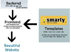 Xml Serialization Tutorial With C Code Exles Smarty Web Template