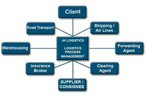 Cargo Management Process Jh Logistics Freight Forwarding Shipping Sea Air
