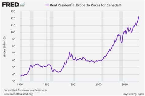 housing market crash 2015 canada housing market on fire business insider