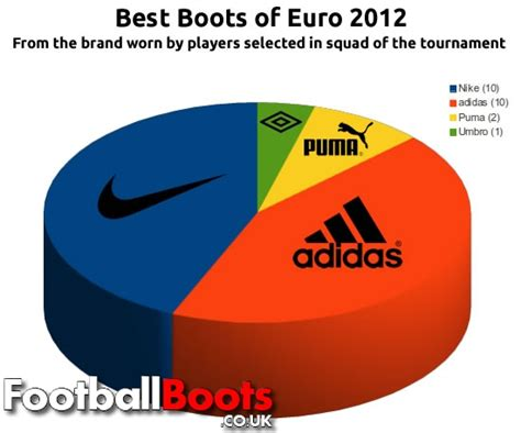 best nike football shoes buy cheap best nike football boots shoes