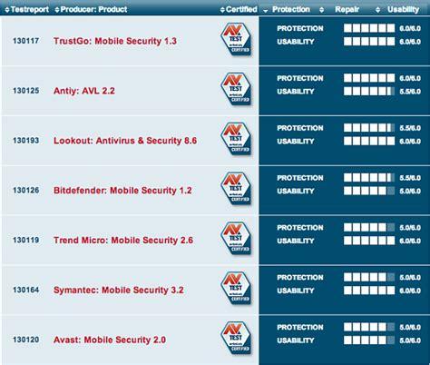 test antivirus android android antivirus test se apps reves365