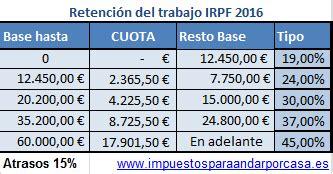 retenciones en la nomina 2016 retenciones irpf 2016 impuestos para andar por casa