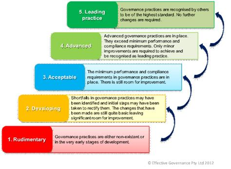 non profit governance model exle what does good governance look like better boards