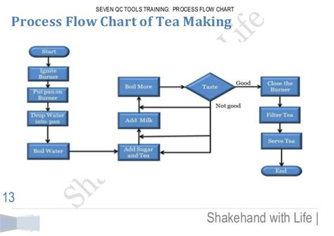 how to make process flow chart process flow chart for tea images