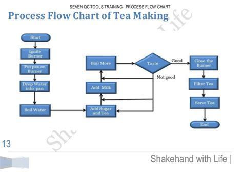 process flow diagram tools seven qc tools process flow chart