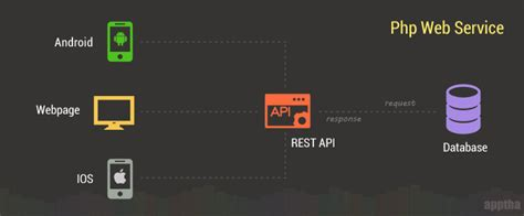 programming with yii2 building a restful api how to build rest api using php apptha