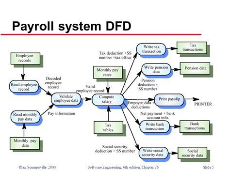 level 0 data flow diagram for employee management system